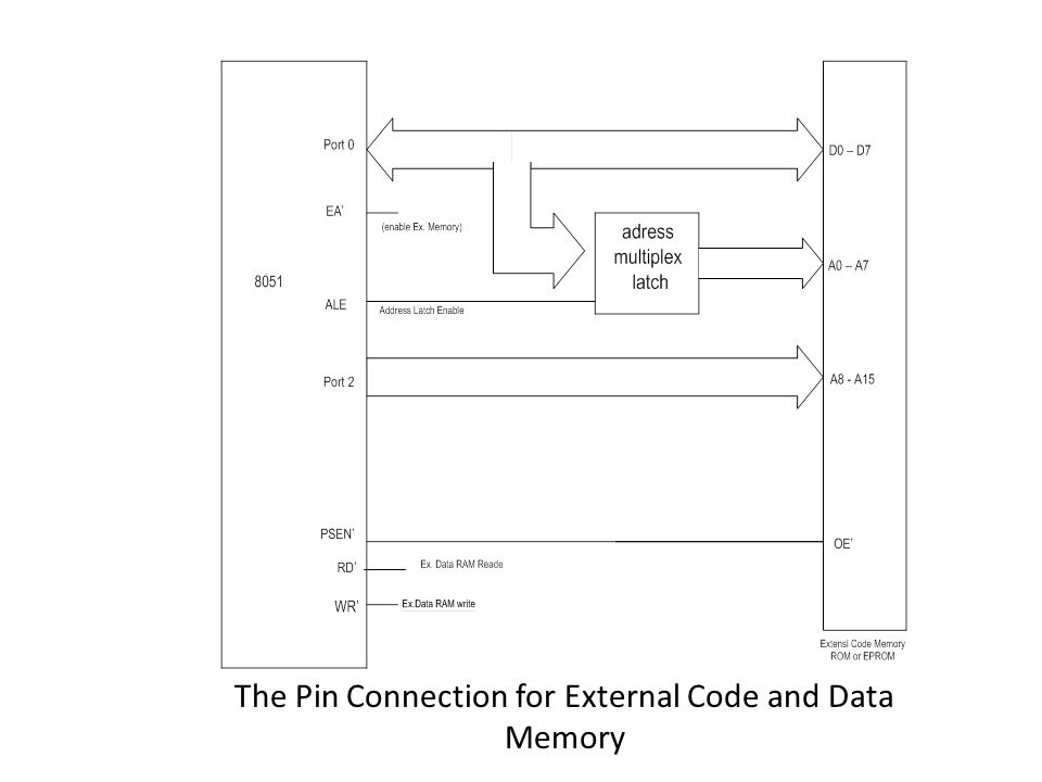 The Pin Connection for External Code and Data Memory