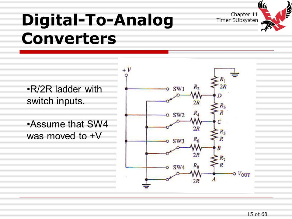 Chapter 11: Timer SUbsystem 15 of 68 Digital-To-Analog Converters R/2R ladder with switch inputs.