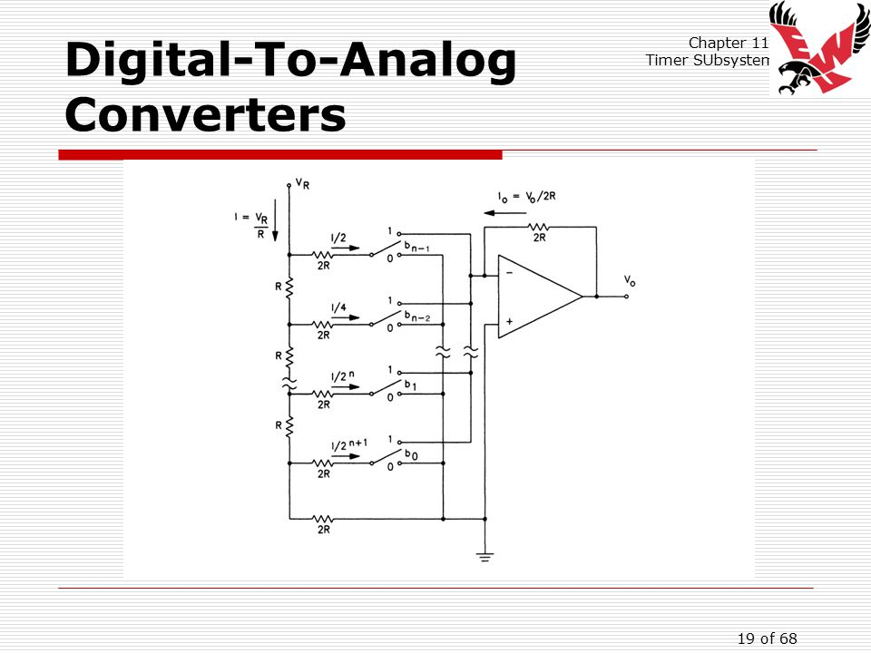 Chapter 11: Timer SUbsystem 19 of 68 Digital-To-Analog Converters
