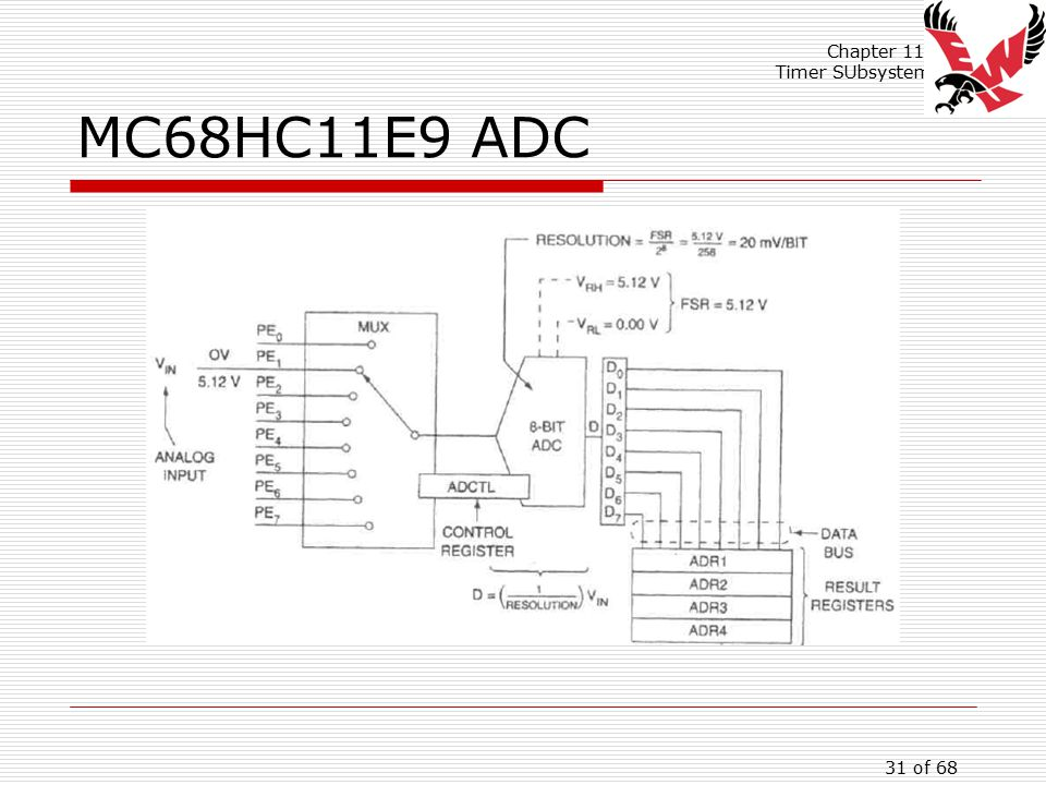 Chapter 11: Timer SUbsystem 31 of 68 MC68HC11E9 ADC