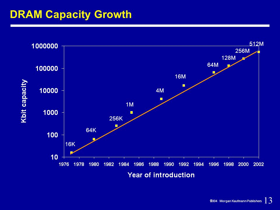13  2004 Morgan Kaufmann Publishers DRAM Capacity Growth 16K 64K 256K 1M 4M 16M 64M 128M 256M 512M