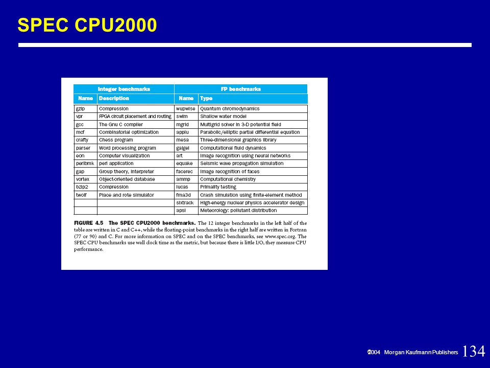 134  2004 Morgan Kaufmann Publishers SPEC CPU2000