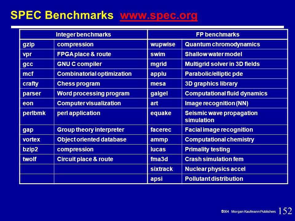 152  2004 Morgan Kaufmann Publishers SPEC Benchmarks www.spec.orgwww.spec.org Integer benchmarksFP benchmarks gzipcompressionwupwiseQuantum chromodynamics vprFPGA place & routeswimShallow water model gccGNU C compilermgridMultigrid solver in 3D fields mcfCombinatorial optimizationappluParabolic/elliptic pde craftyChess programmesa3D graphics library parserWord processing programgalgelComputational fluid dynamics eonComputer visualizationartImage recognition (NN) perlbmkperl applicationequakeSeismic wave propagation simulation gapGroup theory interpreterfacerecFacial image recognition vortexObject oriented databaseammpComputational chemistry bzip2compressionlucasPrimality testing twolfCircuit place & routefma3dCrash simulation fem sixtrackNuclear physics accel apsiPollutant distribution