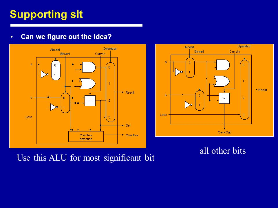 Supporting slt Can we figure out the idea Use this ALU for most significant bit all other bits