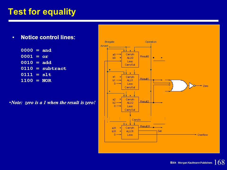 168  2004 Morgan Kaufmann Publishers Test for equality Notice control lines: 0000 = and 0001 = or 0010 = add 0110 = subtract 0111 = slt 1100 = NOR Note: zero is a 1 when the result is zero!