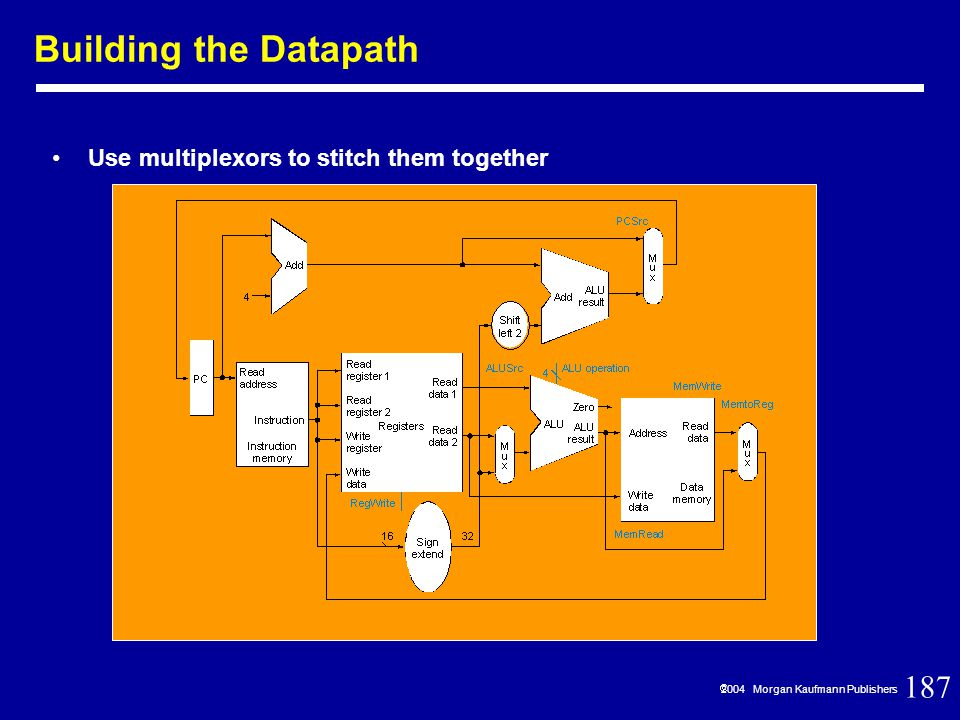 187  2004 Morgan Kaufmann Publishers Building the Datapath Use multiplexors to stitch them together