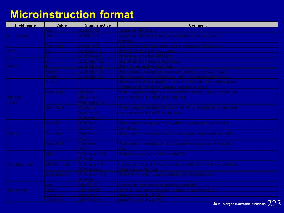 223  2004 Morgan Kaufmann Publishers Microinstruction format