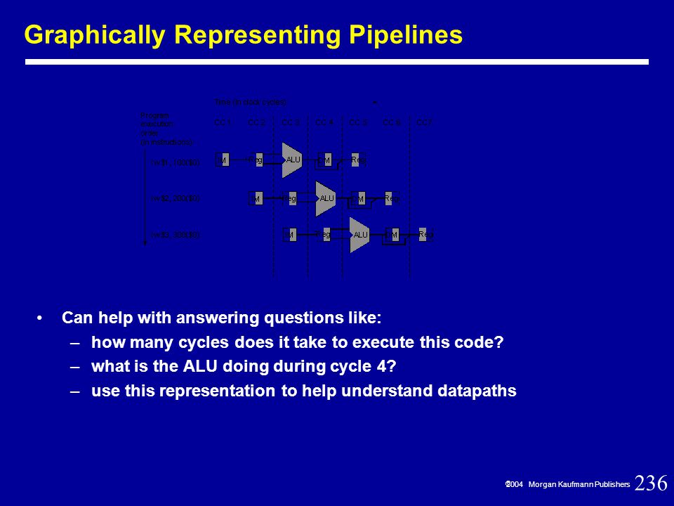 236  2004 Morgan Kaufmann Publishers Graphically Representing Pipelines Can help with answering questions like: –how many cycles does it take to execute this code.