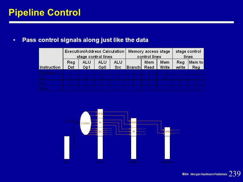 239  2004 Morgan Kaufmann Publishers Pass control signals along just like the data Pipeline Control
