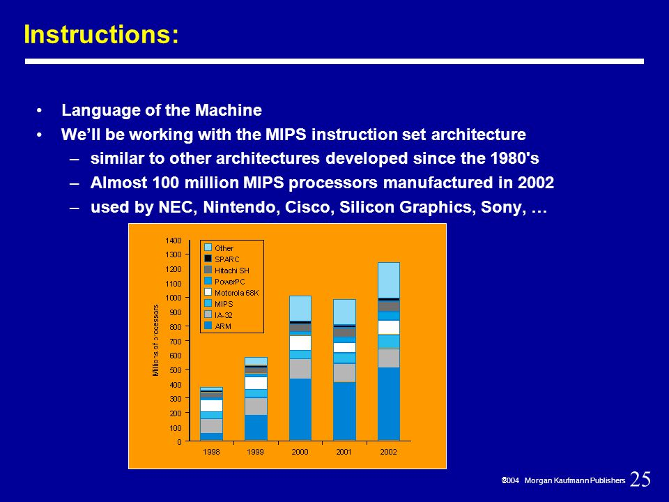 25  2004 Morgan Kaufmann Publishers Instructions: Language of the Machine We'll be working with the MIPS instruction set architecture –similar to other architectures developed since the 1980 s –Almost 100 million MIPS processors manufactured in 2002 –used by NEC, Nintendo, Cisco, Silicon Graphics, Sony, …