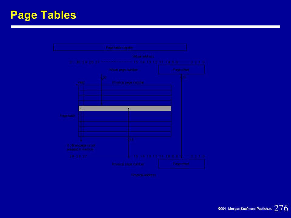 276  2004 Morgan Kaufmann Publishers Page Tables