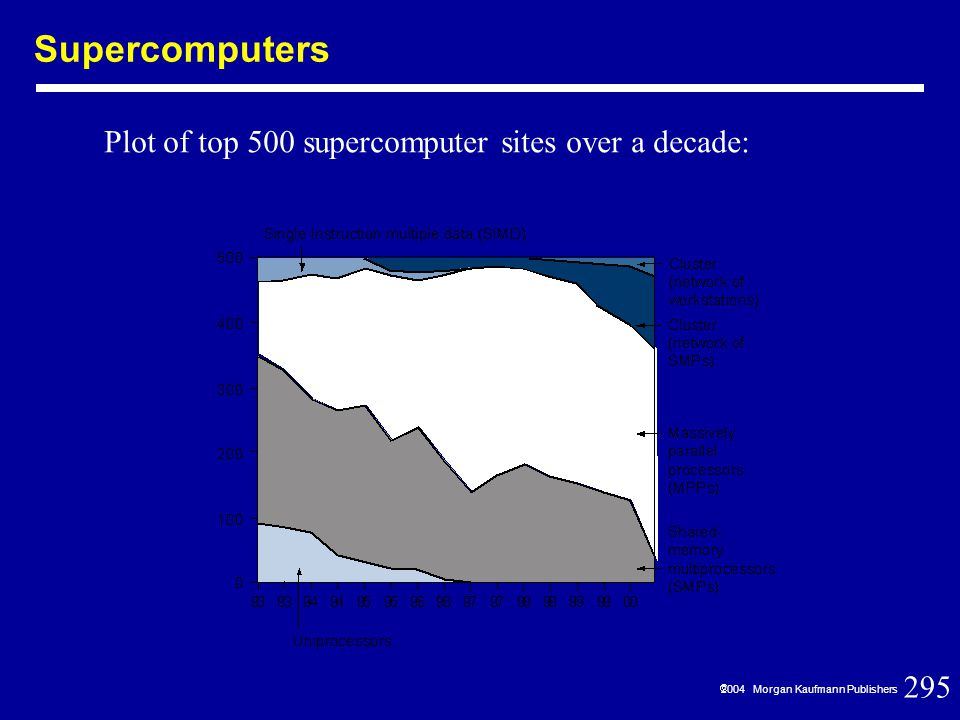 295  2004 Morgan Kaufmann Publishers Supercomputers Plot of top 500 supercomputer sites over a decade: