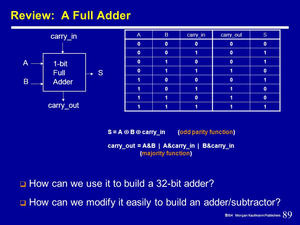 89  2004 Morgan Kaufmann Publishers Review: A Full Adder 1-bit Full Adder A B S carry_in carry_out S = A  B  carry_in (odd parity function) carry_out = A&B | A&carry_in | B&carry_in (majority function)  How can we use it to build a 32-bit adder.