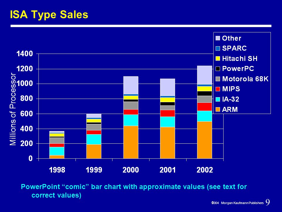 9  2004 Morgan Kaufmann Publishers ISA Type Sales PowerPoint comic bar chart with approximate values (see text for correct values) Millions of Processor