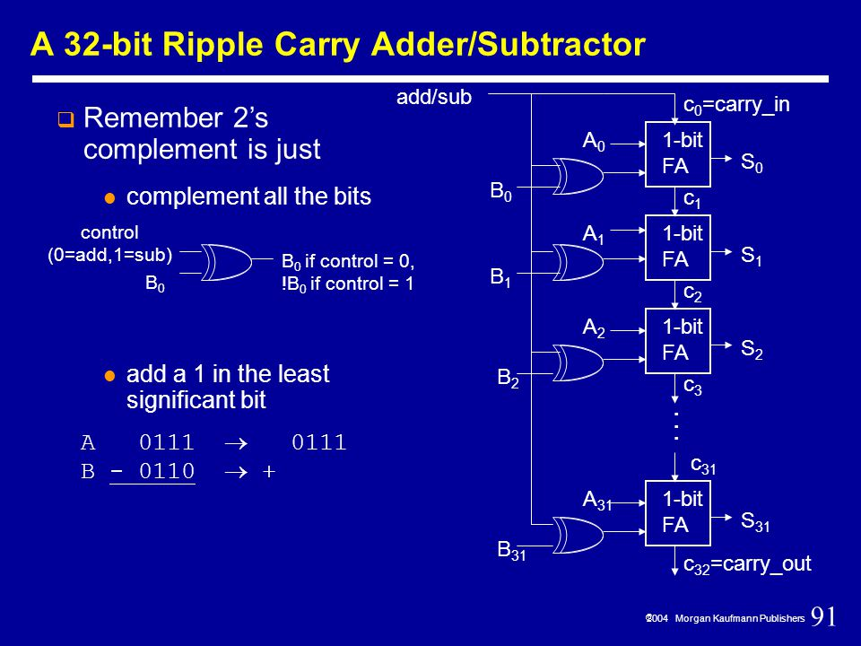91  2004 Morgan Kaufmann Publishers A 32-bit Ripple Carry Adder/Subtractor  Remember 2's complement is just complement all the bits add a 1 in the least significant bit A 0111  0111 B - 0110  + 1-bit FA S0S0 c 0 =carry_in c1c1 1-bit FA S1S1 c2c2 S2S2 c3c3 c 32 =carry_out 1-bit FA S 31 c 31...