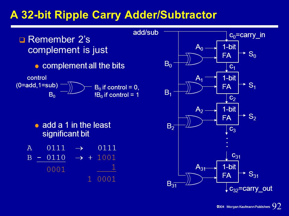 92  2004 Morgan Kaufmann Publishers A 32-bit Ripple Carry Adder/Subtractor  Remember 2's complement is just complement all the bits add a 1 in the least significant bit A 0111  0111 B - 0110  + 1-bit FA S0S0 c 0 =carry_in c1c1 1-bit FA S1S1 c2c2 S2S2 c3c3 c 32 =carry_out 1-bit FA S 31 c 31...