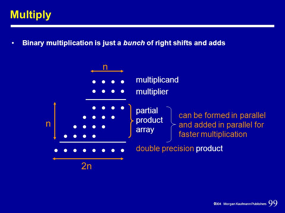 99  2004 Morgan Kaufmann Publishers Multiply Binary multiplication is just a bunch of right shifts and adds multiplicand multiplier partial product array double precision product n 2n n can be formed in parallel and added in parallel for faster multiplication