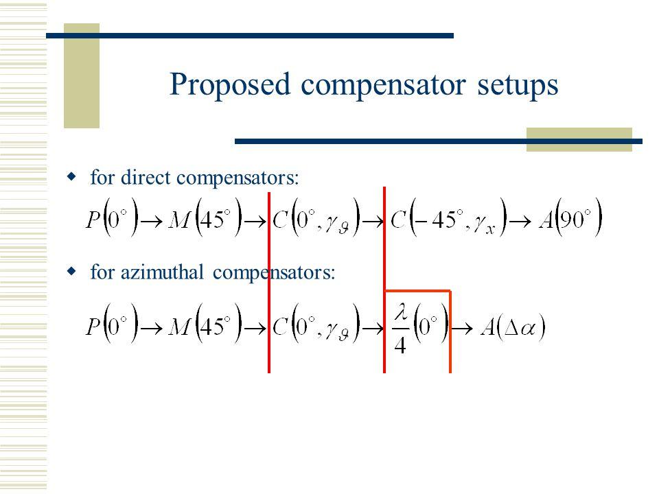 Proposed compensator setups  for direct compensators:  for azimuthal compensators: