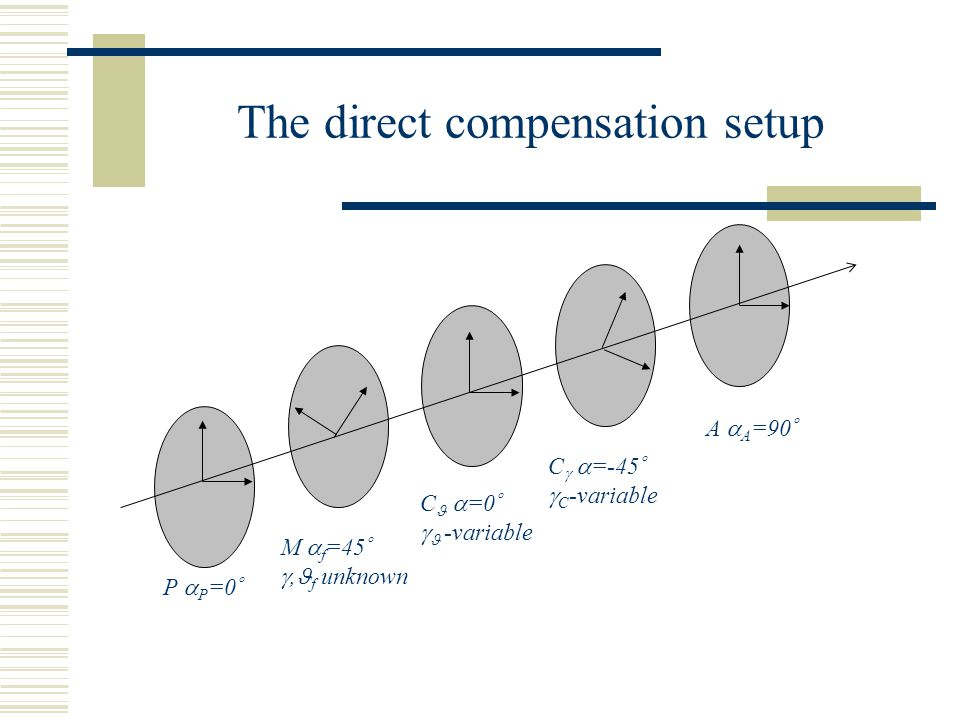 The direct compensation setup M  f =45  , f unknown P  P =0  C  =0   -variable C   =-45   C -variable A  A =90 