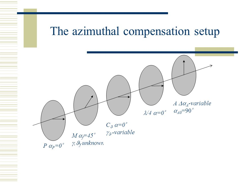The azimuthal compensation setup M  f =45  , f unknown P  P =0  C  =0   -variable /4  =0  A  A -variable  A0 =90 