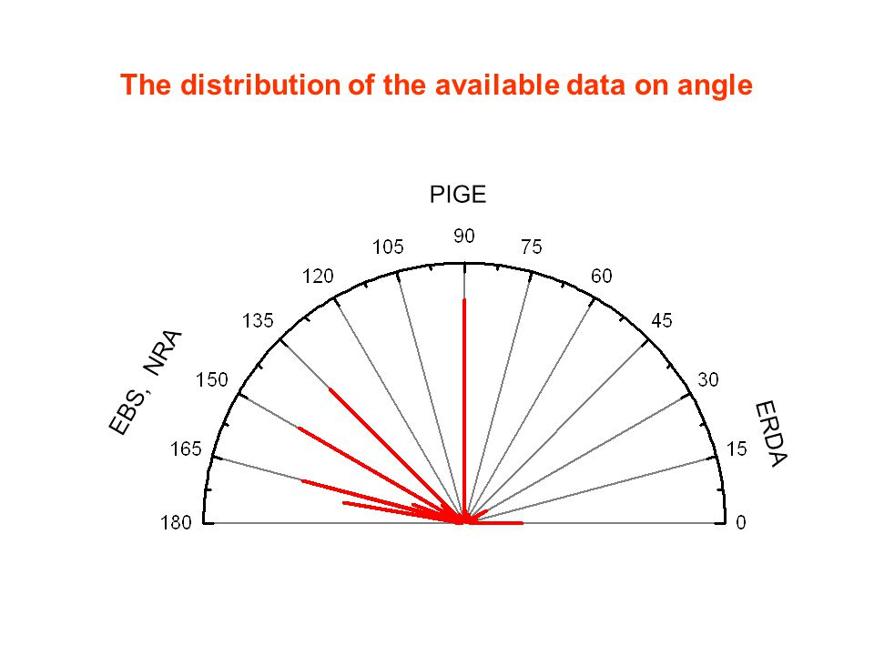 The distribution of the available data on angle