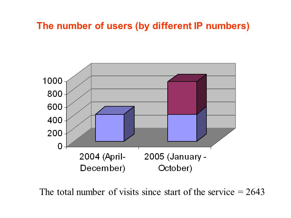 The number of users (by different IP numbers) The total number of visits since start of the service = 2643