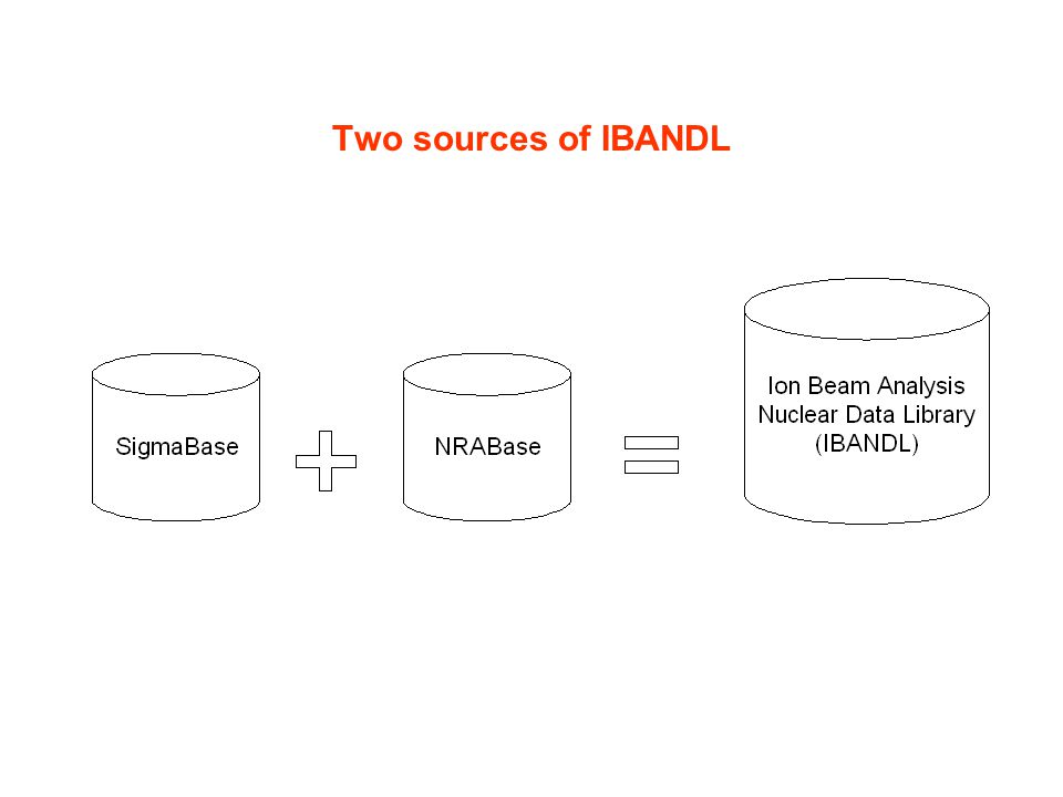 Two sources of IBANDL