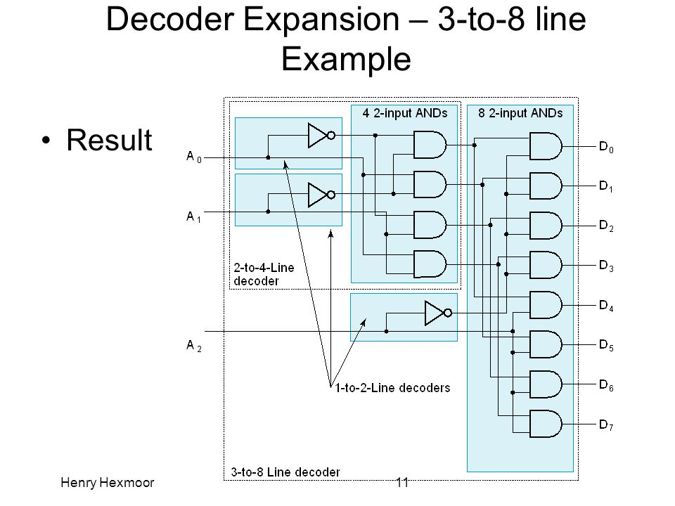 Henry Hexmoor11 Decoder Expansion – 3-to-8 line Example Result