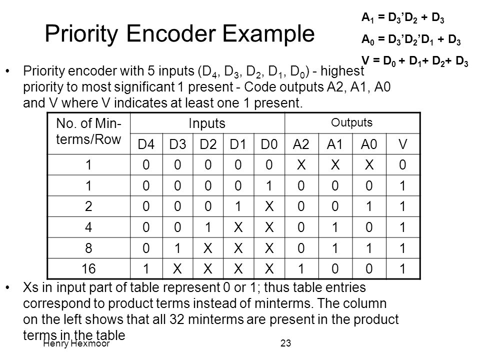 Henry Hexmoor23 Priority Encoder Example Priority encoder with 5 inputs (D 4, D 3, D 2, D 1, D 0 ) - highest priority to most significant 1 present -
