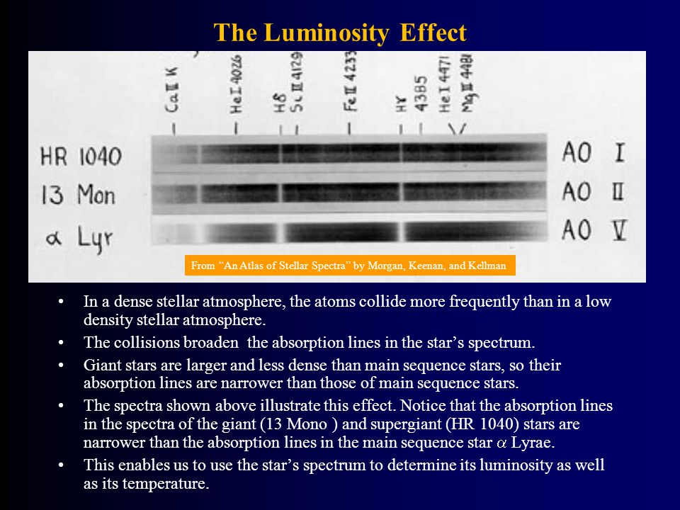 The Luminosity Effect In a dense stellar atmosphere, the atoms collide more frequently than in a low density stellar atmosphere.