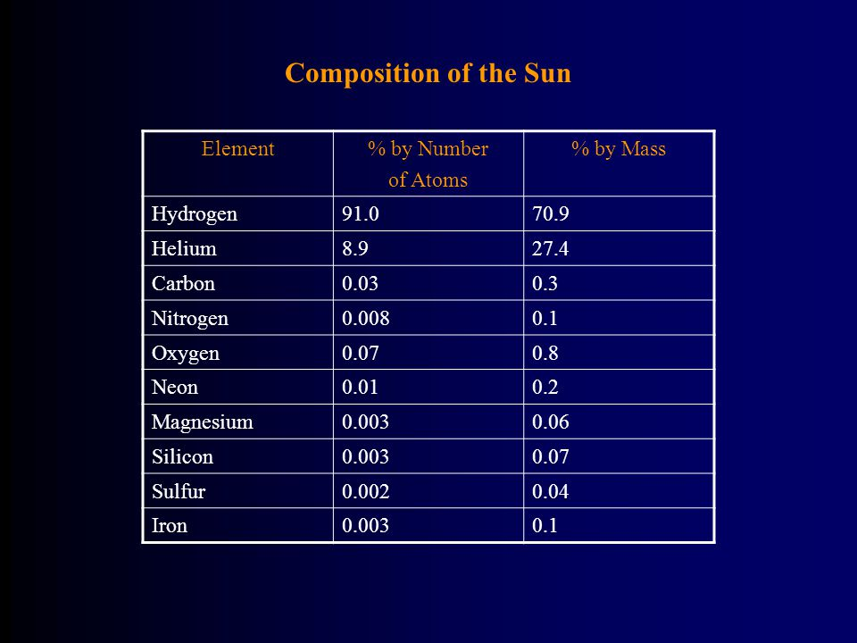 Composition of the Sun Element% by Number of Atoms % by Mass Hydrogen91.070.9 Helium8.927.4 Carbon0.030.3 Nitrogen0.0080.1 Oxygen0.070.8 Neon0.010.2 Magnesium0.0030.06 Silicon0.0030.07 Sulfur0.0020.04 Iron0.0030.1