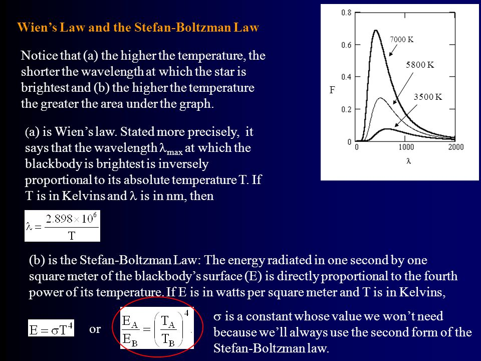 Wien's Law and the Stefan-Boltzman Law 7000 K 5800 K 3500 K F Notice that (a) the higher the temperature, the shorter the wavelength at which the star is brightest and (b) the higher the temperature the greater the area under the graph.