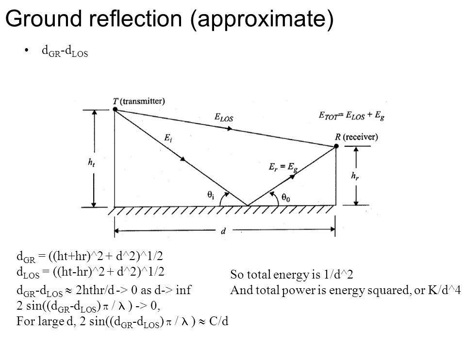 Ground reflection (approximate) d GR -d LOS d GR = ((ht+hr)^2 + d^2)^1/2 d LOS = ((ht-hr)^2 + d^2)^1/2 d GR -d LOS  2hthr/d -> 0 as d-> inf 2 sin((d