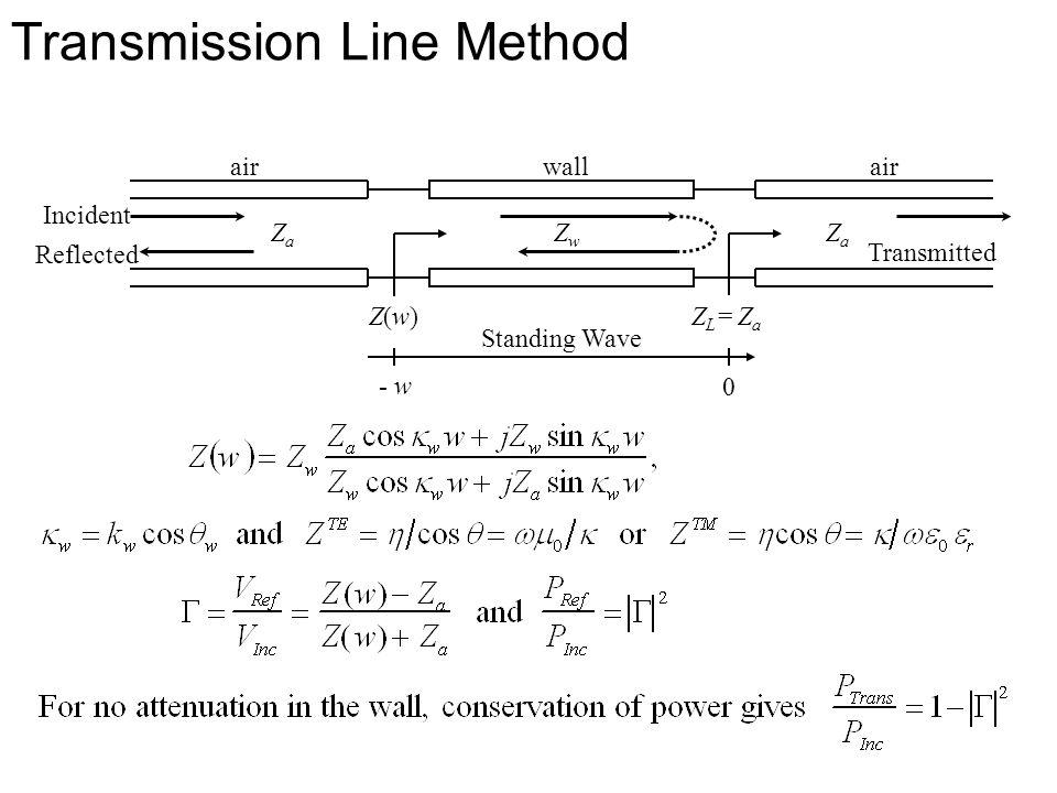 Transmission Line Method air wall Z(w)Z(w) ZL= ZaZL= Za ZaZa ZaZa ZwZw Standing Wave 0 - w Transmitted Incident Reflected
