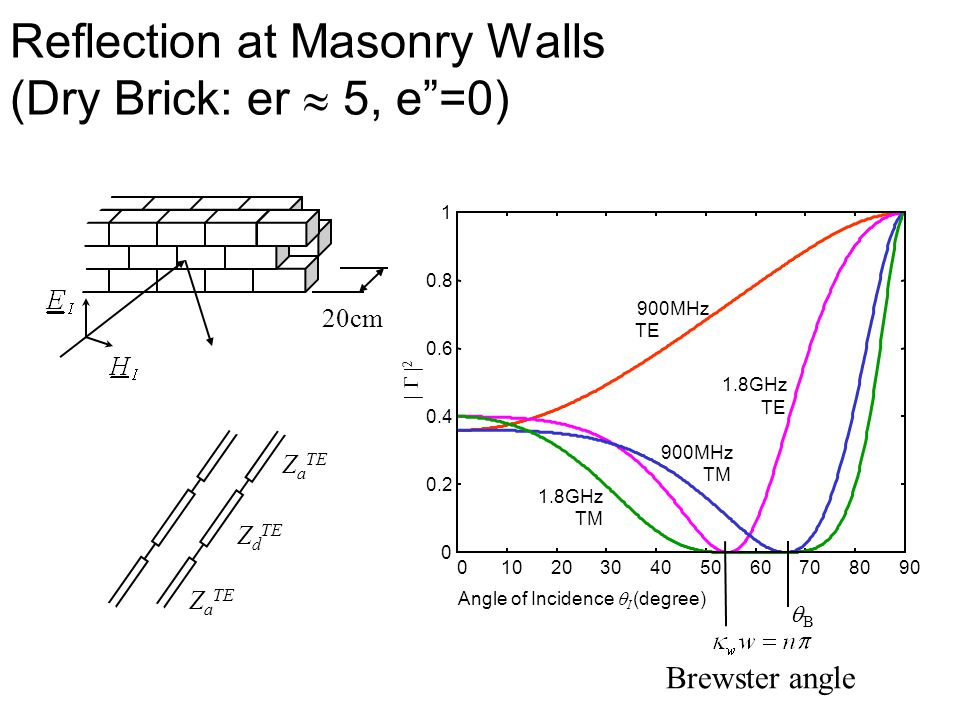 """Reflection at Masonry Walls (Dry Brick: er  5, e""""=0) Z d TE Z a TE 0102030405060708090 0 0.2 0.4 0.6 0.8 1 900MHz TE 1.8GHz TE 900MHz TM 1.8GHz TM An"""