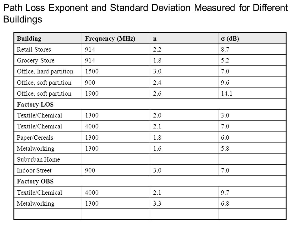 Path Loss Exponent and Standard Deviation Measured for Different Buildings BuildingFrequency (MHz)n  (dB) Retail Stores9142.28.7 Grocery Store9141.85