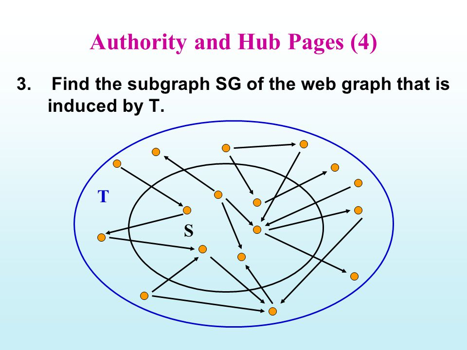 Authority and Hub Pages (4) 3. Find the subgraph SG of the web graph that is induced by T. S T
