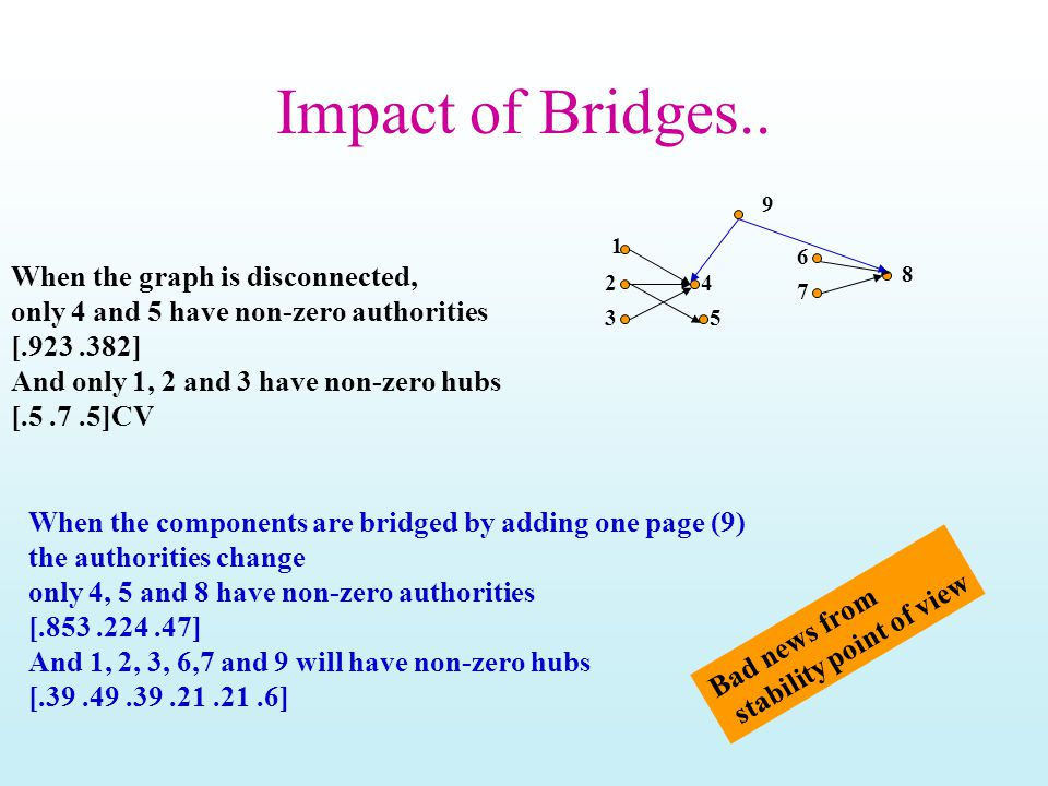 Impact of Bridges.. 1 2 3 4 6 7 8 5 When the graph is disconnected, only 4 and 5 have non-zero authorities [.923.382] And only 1, 2 and 3 have non-zer