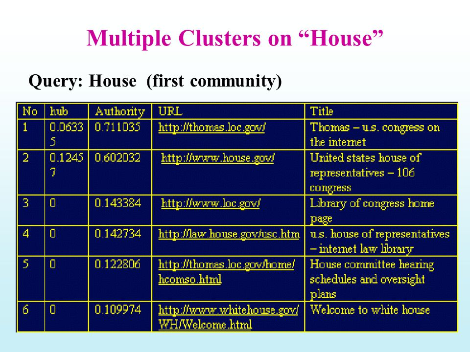 "Multiple Clusters on ""House"" Query: House (first community)"