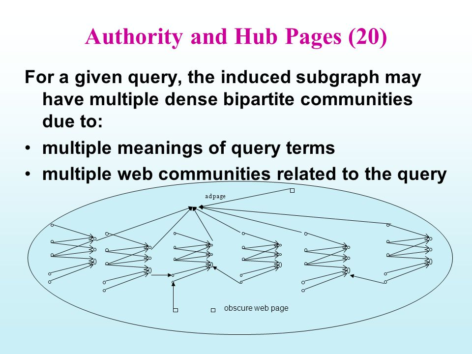 Authority and Hub Pages (20) For a given query, the induced subgraph may have multiple dense bipartite communities due to: multiple meanings of query