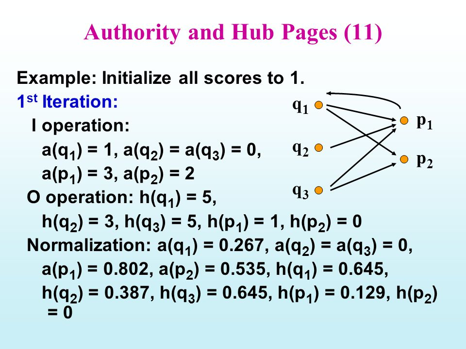 Authority and Hub Pages (11) Example: Initialize all scores to 1. 1 st Iteration: I operation: a(q 1 ) = 1, a(q 2 ) = a(q 3 ) = 0, a(p 1 ) = 3, a(p 2