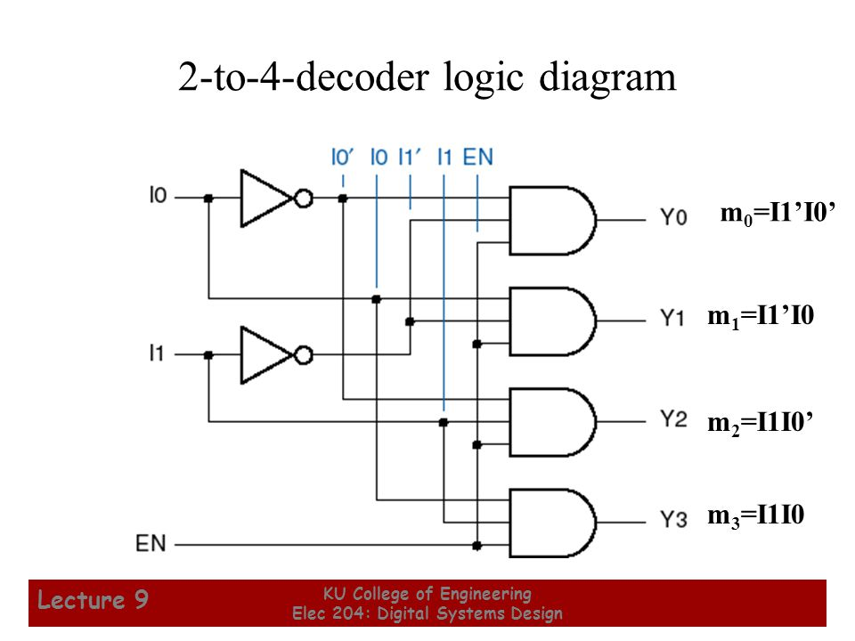 16 KU College of Engineering Elec 204: Digital Systems Design Lecture 9 2-to-4-decoder logic diagram m 0 =I1'I0' m 1 =I1'I0 m 2 =I1I0' m 3 =I1I0