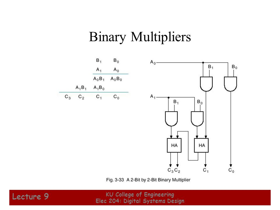 44 KU College of Engineering Elec 204: Digital Systems Design Lecture 9 Binary Multipliers