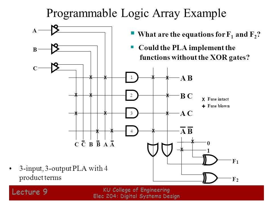 8 KU College of Engineering Elec 204: Digital Systems Design Lecture 9 Programmable Logic Array Example 3-input, 3-output PLA with 4 product terms  What are the equations for F 1 and F 2 .
