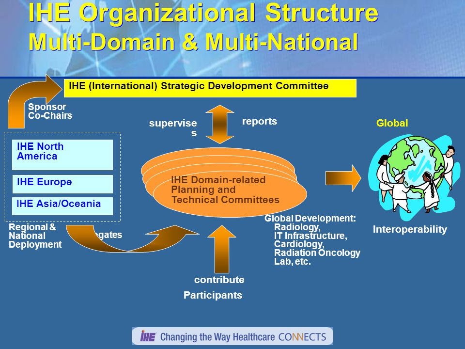 IHE Organizational Structure Multi-Domain & Multi-National IHE Organizational Structure Multi-Domain & Multi-National Participants contribute Global Development: Radiology, IT Infrastructure, Cardiology, Radiation Oncology Lab, etc.