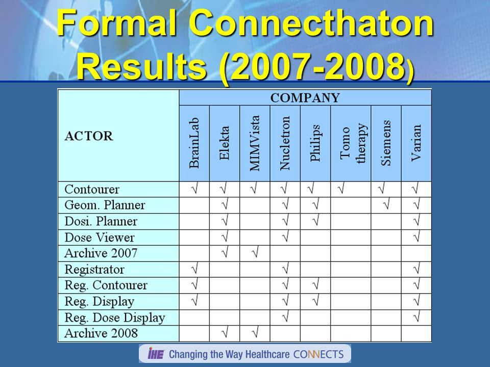 Formal Connecthaton Results (2007-2008 )