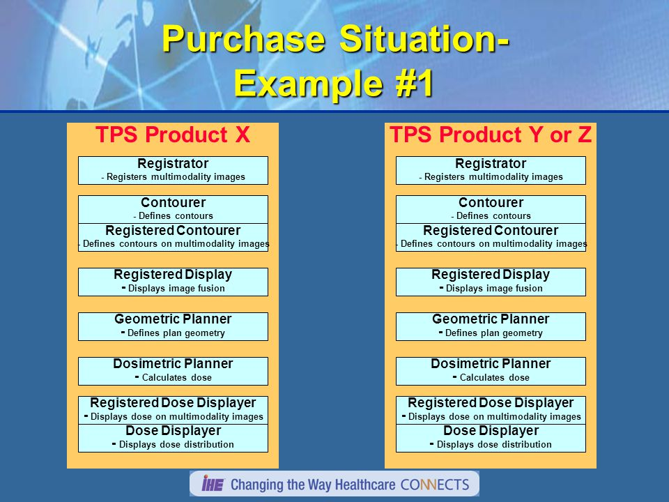 Purchase Situation- Example #1 TPS Product X Contourer - Defines contours Geometric Planner - Defines plan geometry Dosimetric Planner - Calculates dose Dose Displayer - Displays dose distribution Registered Contourer - Defines contours on multimodality images Registrator - Registers multimodality images Registered Display - Displays image fusion Registered Dose Displayer - Displays dose on multimodality images TPS Product Y or Z Contourer - Defines contours Geometric Planner - Defines plan geometry Dosimetric Planner - Calculates dose Dose Displayer - Displays dose distribution Registered Contourer - Defines contours on multimodality images Registrator - Registers multimodality images Registered Display - Displays image fusion Registered Dose Displayer - Displays dose on multimodality images
