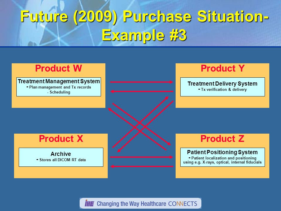 Future (2009) Purchase Situation- Example #3 Product W Treatment Management System - Plan management and Tx records - Scheduling Product Z Patient Positioning System - Patient localization and positioning using e.g.