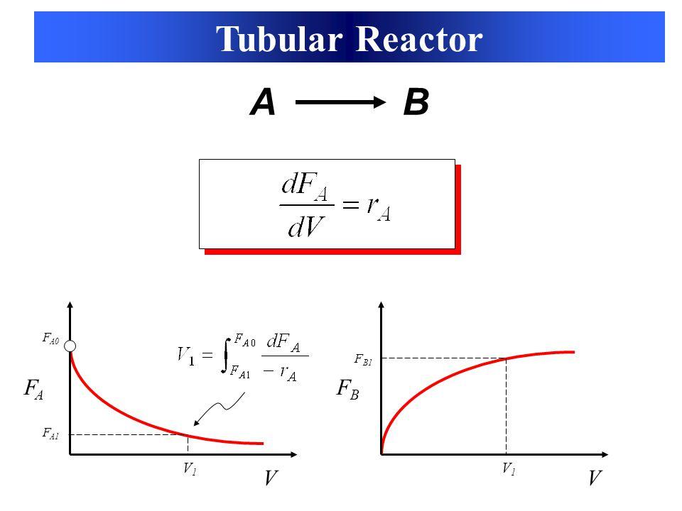 Tubular Reactor V FAFA F A0 A B V FBFB F B1 V1V1 V1V1 F A1