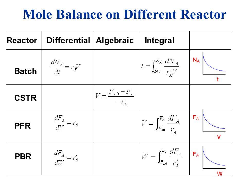 Reactor Differential Algebraic Integral Mole Balance on Different Reactor Batch CSTR PFR PBR